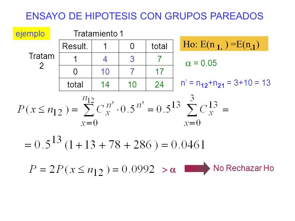 ENSAYO DE HIPOTESIS CON GRUPOS PAREADOS ejemplo Tratamiento 1 Tratam 2 Result.10total 1437 010717 total141024 = 0.05 Ho: n 1. ) =E(n.1 ) n = n 12 +n 2