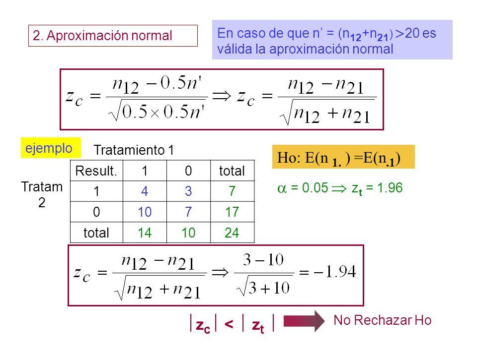 ejemplo Tratamiento 1 Tratam 2 Result.10total 1437 010717 total141024 = 0.05 z t = 1.96 Ho: n 1. ) =E(n.1 ) z c < z t No Rechazar Ho 2. Aproximación n