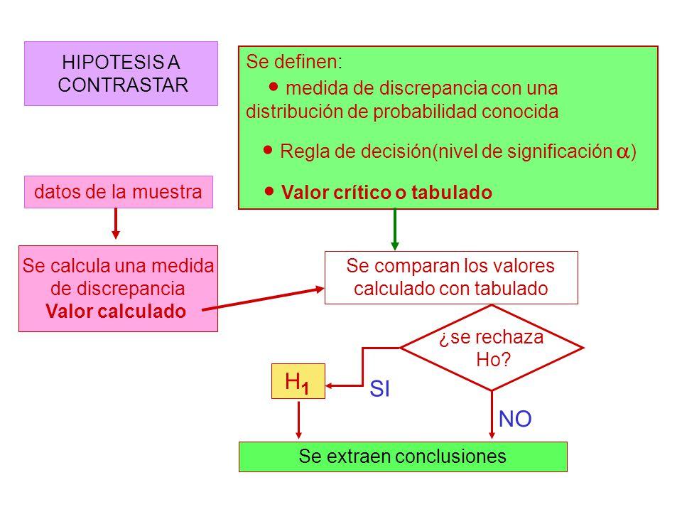 HIPOTESIS A CONTRASTAR datos de la muestra Se definen: medida de discrepancia con una distribución de probabilidad conocida Regla de decisión(nivel de
