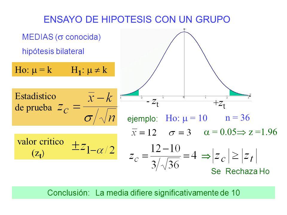 ENSAYO DE HIPOTESIS CON UN GRUPO Ho: k H 1 : < k valor critico (z t ) ejemplo: Ho: 10 n = 36 = 0.05 z = -1.64 NO se rechaza Ho Conclusión: La media no es menor que 10 + z t Ho: k H 1 : > k valor critico (z t ) - z t MEDIAS ( conocida) hipótesis unilateral se resuelve igual que el 1