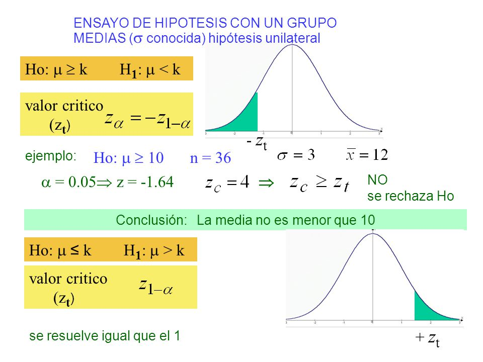ENSAYO DE HIPOTESIS CON UN GRUPO Ho: k H 1 : < k valor critico (z t ) ejemplo: Ho: 10 n = 36 = 0.05 z = -1.64 NO se rechaza Ho Conclusión: La media no