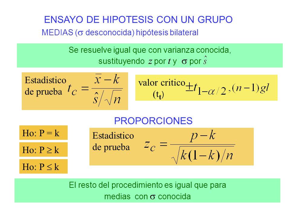 VARIANZAS hipótesis bilateral Ho: = k H 1 : k Estadistico de prueba valor critico con n-1 gl ( t ) ejemplo: Ho: = 10 n = 31 = 0.05 NO Rechazar Ho Conclusión: La varianza puede ser igual a 10 = 16.8 = 47.0