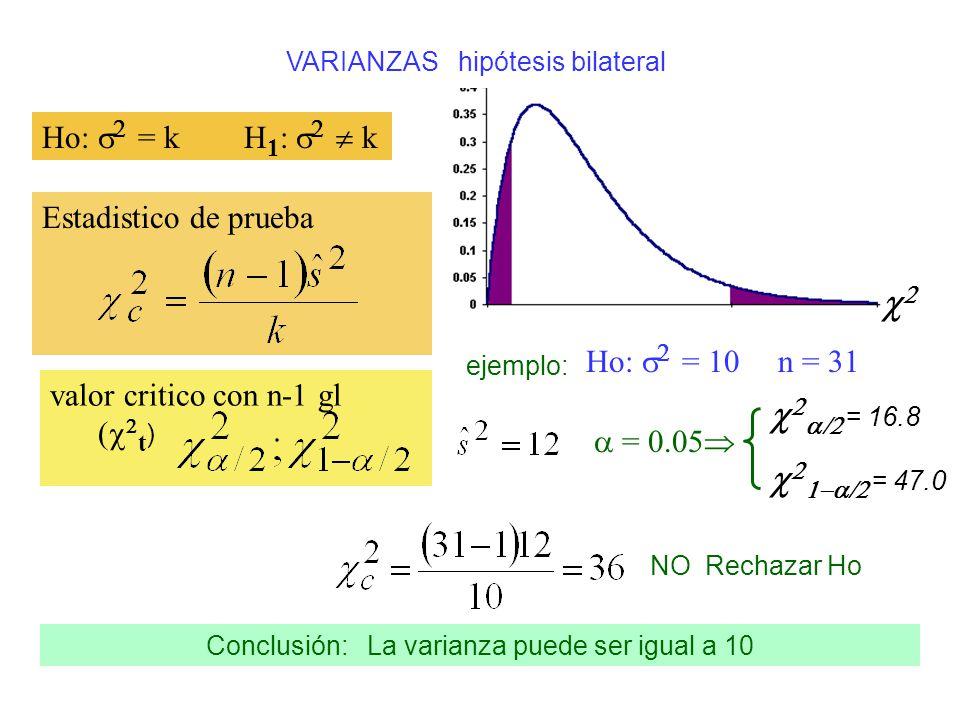 VARIANZAS hipótesis bilateral Ho: = k H 1 : k Estadistico de prueba valor critico con n-1 gl ( t ) ejemplo: Ho: = 10 n = 31 = 0.05 NO Rechazar Ho Conc