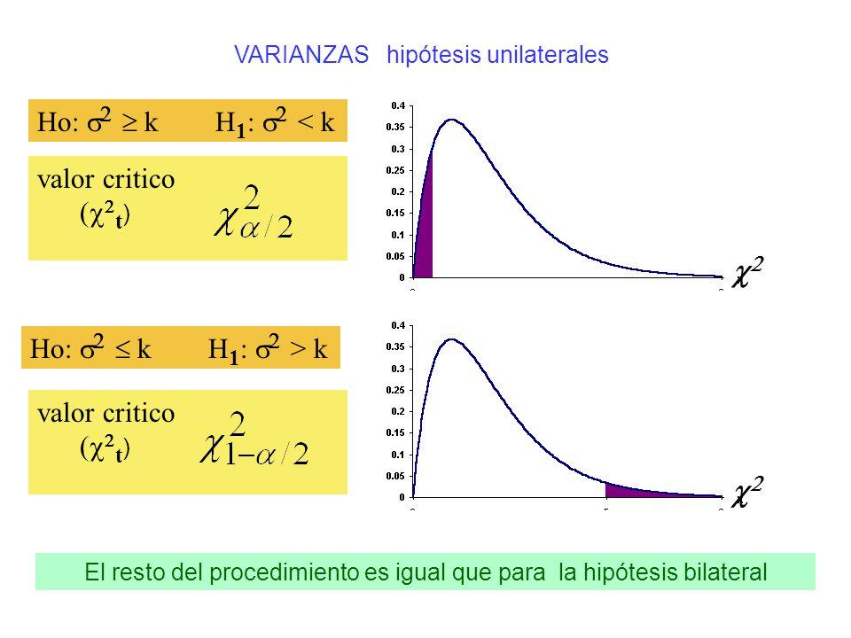 valor critico ( t ) VARIANZAS hipótesis unilaterales Ho: k H 1 : < k valor critico ( t ) El resto del procedimiento es igual que para la hipótesis bil