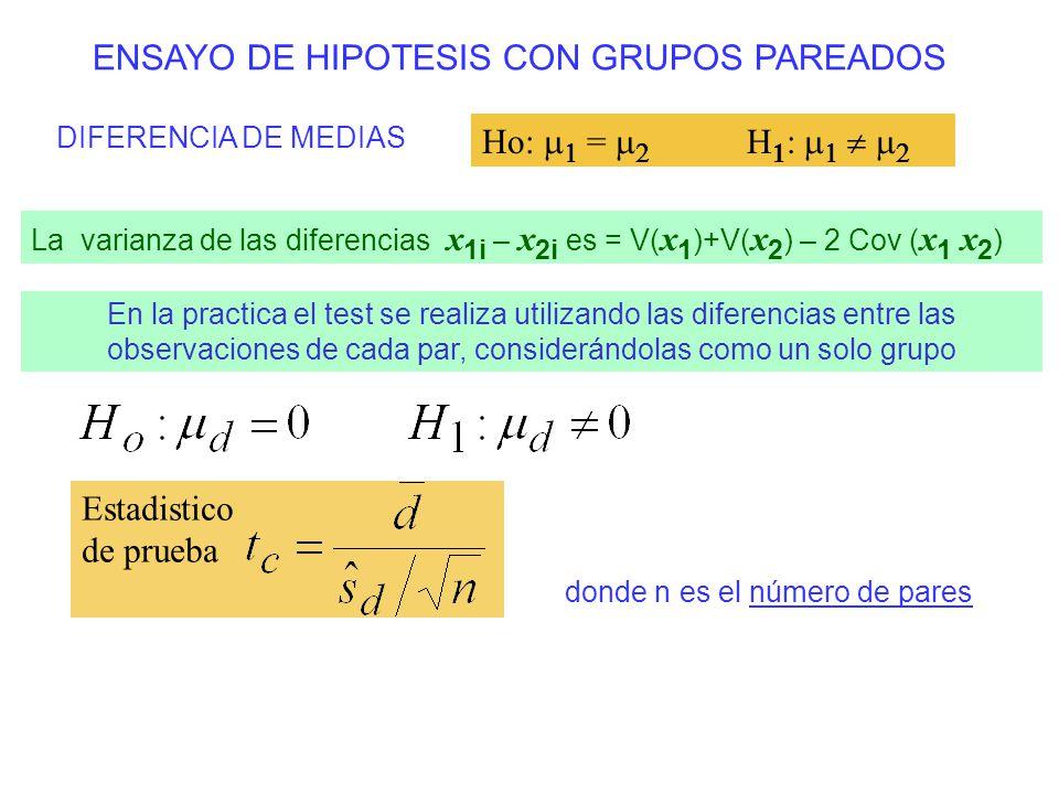 ENSAYO DE HIPOTESIS CON GRUPOS PAREADOS DIFERENCIA DE MEDIAS Ho: = H 1 : Estadistico de prueba La varianza de las diferencias x 1i – x 2i es = V( x 1