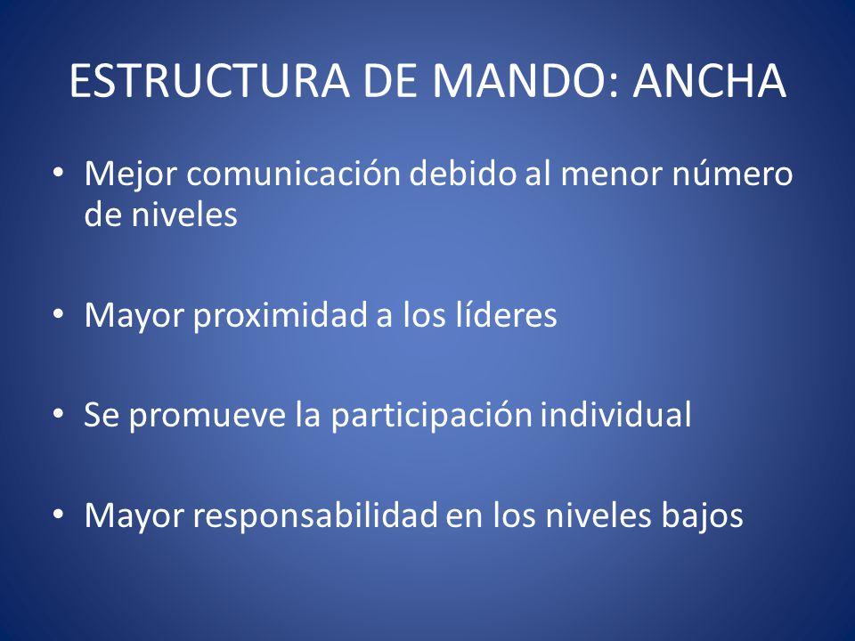 ESTRUCTURA DE MANDO: ANCHA Mejor comunicación debido al menor número de niveles Mayor proximidad a los líderes Se promueve la participación individual Mayor responsabilidad en los niveles bajos
