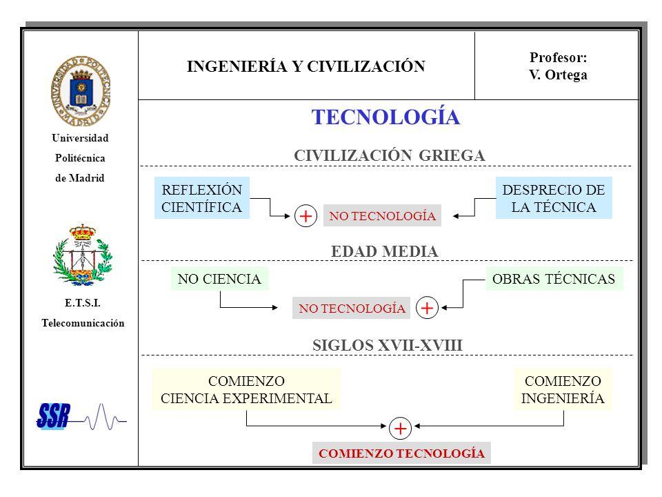 INGENIERÍA Y CIVILIZACIÓN Universidad Politécnica de Madrid E.T.S.I. Telecomunicación Profesor: V. Ortega TECNOLOGÍA CIVILIZACIÓN GRIEGA EDAD MEDIA SI
