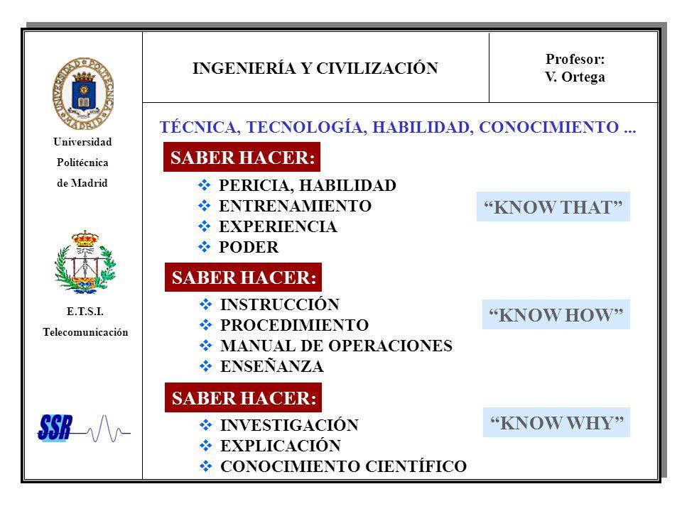 INGENIERÍA Y CIVILIZACIÓN Universidad Politécnica de Madrid E.T.S.I. Telecomunicación Profesor: V. Ortega TÉCNICA, TECNOLOGÍA, HABILIDAD, CONOCIMIENTO