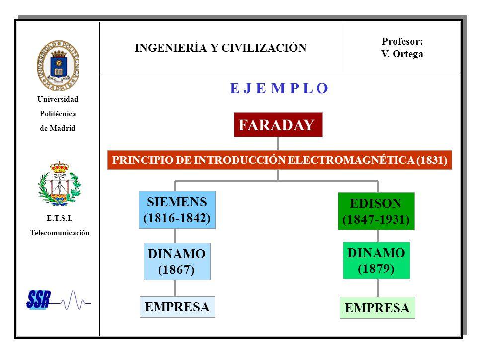INGENIERÍA Y CIVILIZACIÓN Universidad Politécnica de Madrid E.T.S.I. Telecomunicación Profesor: V. Ortega E J E M P L O FARADAY PRINCIPIO DE INTRODUCC