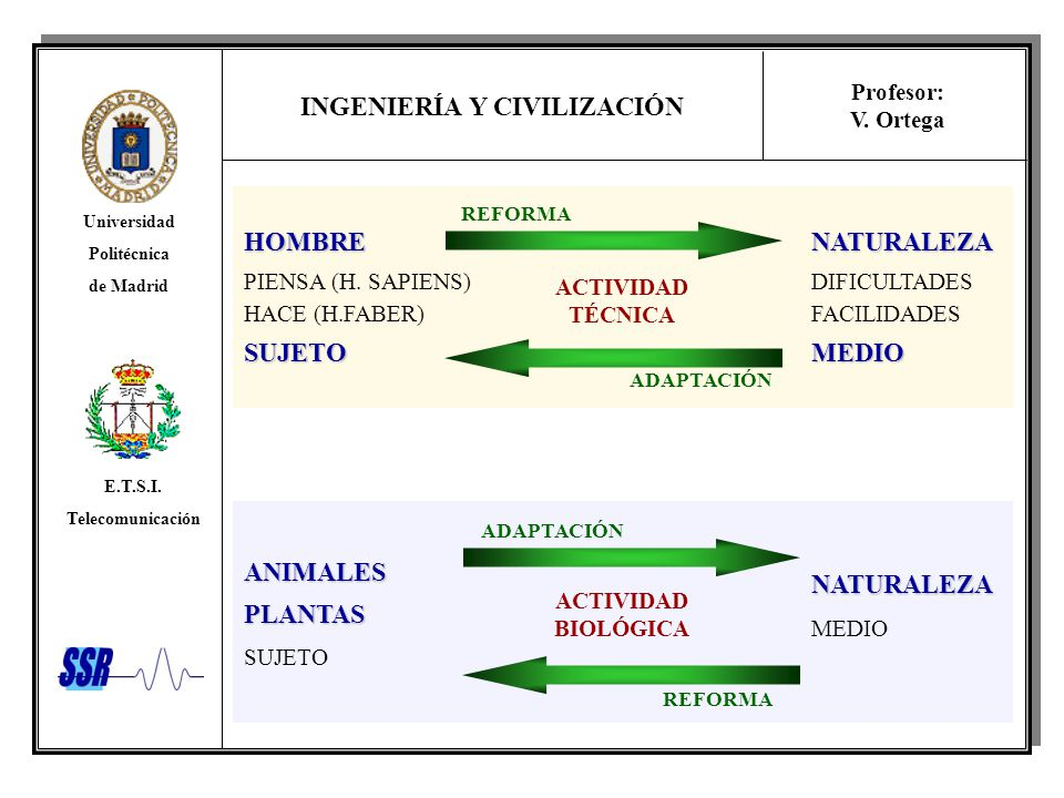 INGENIERÍA Y CIVILIZACIÓN Universidad Politécnica de Madrid E.T.S.I. Telecomunicación Profesor: V. Ortega HOMBRE PIENSA (H. SAPIENS) HACE (H.FABER)SUJ