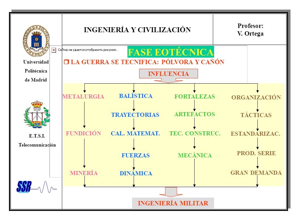 INGENIERÍA Y CIVILIZACIÓN Universidad Politécnica de Madrid E.T.S.I. Telecomunicación Profesor: V. Ortega INFLUENCIA ORGANIZACIÓN ESTANDARIZAC. GRAN D
