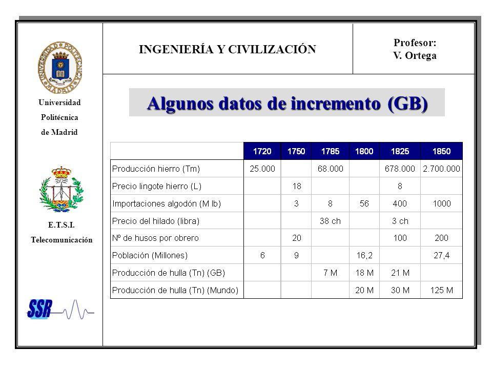INGENIERÍA Y CIVILIZACIÓN Universidad Politécnica de Madrid E.T.S.I. Telecomunicación Profesor: V. Ortega Algunos datos de incremento (GB)