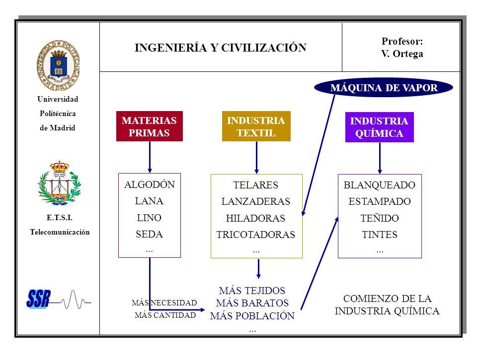 INGENIERÍA Y CIVILIZACIÓN Universidad Politécnica de Madrid E.T.S.I. Telecomunicación Profesor: V. Ortega MATERIAS PRIMAS ALGODÓN LANA LINO SEDA... IN