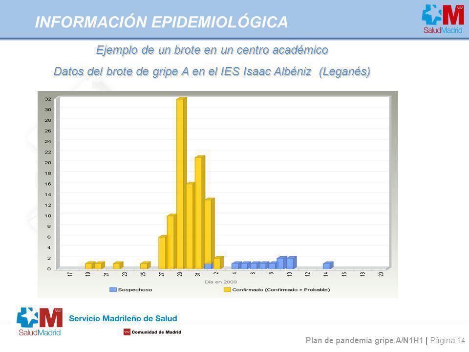 Plan de pandemia gripe A/N1H1 | Página 14 INFORMACIÓN EPIDEMIOLÓGICA Ejemplo de un brote en un centro académico Datos del brote de gripe A en el IES I