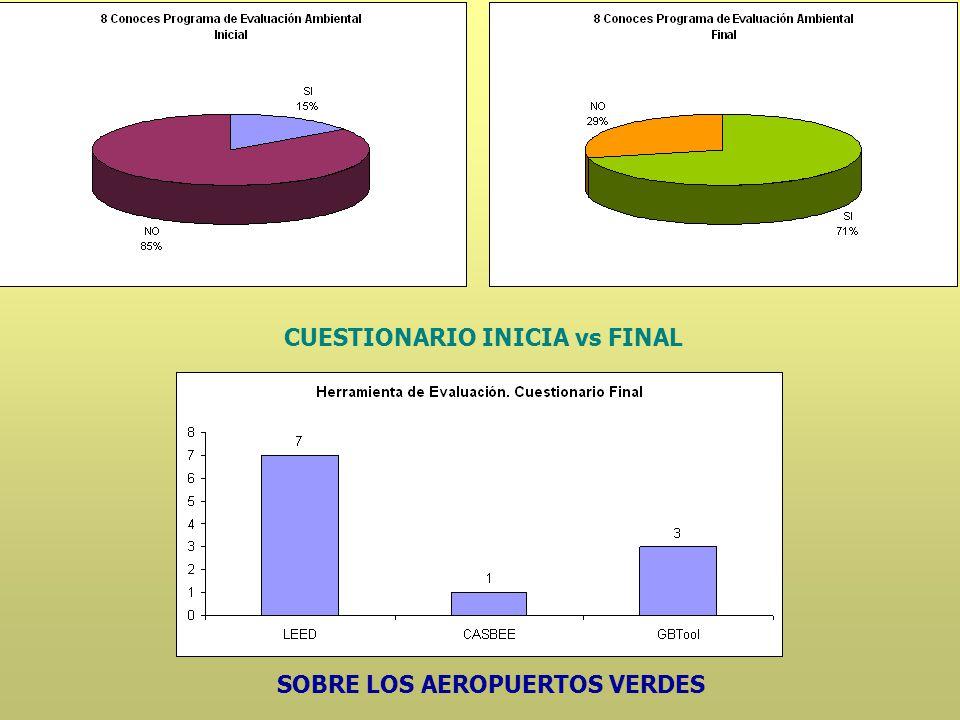 SOBRE LOS AEROPUERTOS VERDES CUESTIONARIO INICIA vs FINAL