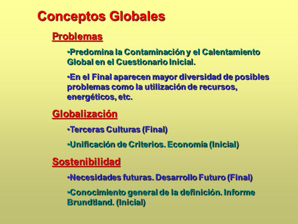 Conceptos Globales Problemas Predomina la Contaminación y el Calentamiento Global en el Cuestionario Inicial.Predomina la Contaminación y el Calentamiento Global en el Cuestionario Inicial.