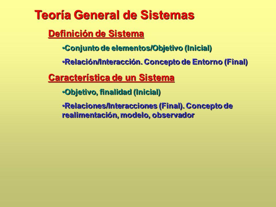 Teoría General de Sistemas Definición de Sistema Conjunto de elementos/Objetivo (Inicial)Conjunto de elementos/Objetivo (Inicial) Relación/Interacción.