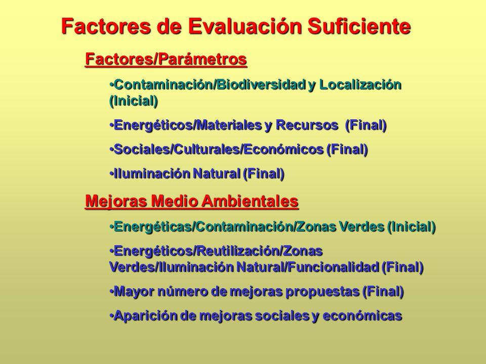 Factores de Evaluación Suficiente Factores/Parámetros Contaminación/Biodiversidad y Localización (Inicial)Contaminación/Biodiversidad y Localización (Inicial) Energéticos/Materiales y Recursos (Final)Energéticos/Materiales y Recursos (Final) Sociales/Culturales/Económicos (Final)Sociales/Culturales/Económicos (Final) Iluminación Natural (Final)Iluminación Natural (Final) Mejoras Medio Ambientales Energéticas/Contaminación/Zonas Verdes (Inicial)Energéticas/Contaminación/Zonas Verdes (Inicial) Energéticos/Reutilización/Zonas Verdes/Iluminación Natural/Funcionalidad (Final)Energéticos/Reutilización/Zonas Verdes/Iluminación Natural/Funcionalidad (Final) Mayor número de mejoras propuestas (Final)Mayor número de mejoras propuestas (Final) Aparición de mejoras sociales y económicasAparición de mejoras sociales y económicas