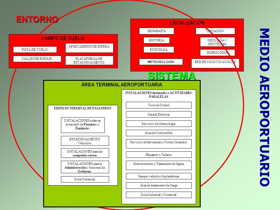 MEDIO AEROPORTUARIO LOCALIZACIÓN GEOGRAFÍA HISTORIA ECONOMÍA UBICACIÓN GEOLOGÍA Y GEOTÉCNIA HIDROLOGÍA RED DE COMUNICACIONES METEOROLOGÍA ENTORNO SIST