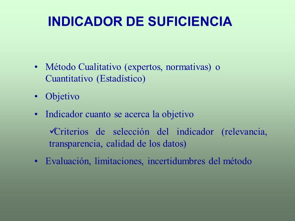 Método Cualitativo (expertos, normativas) o Cuantitativo (Estadístico) Objetivo Indicador cuanto se acerca la objetivo Criterios de selección del indi