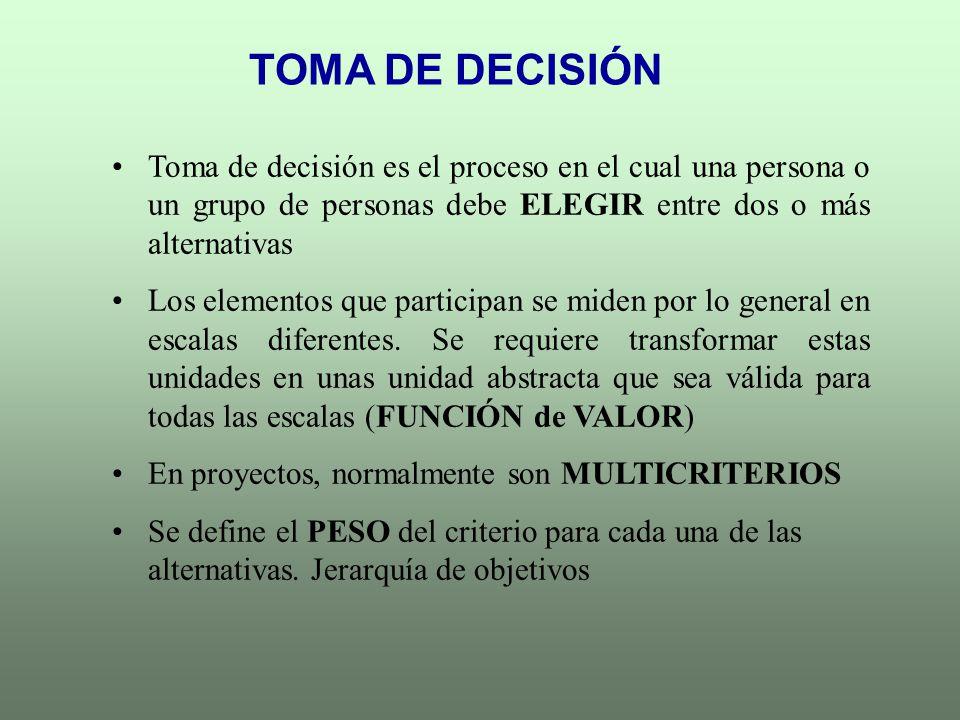 TOMA DE DECISIÓN Toma de decisión es el proceso en el cual una persona o un grupo de personas debe ELEGIR entre dos o más alternativas Los elementos q