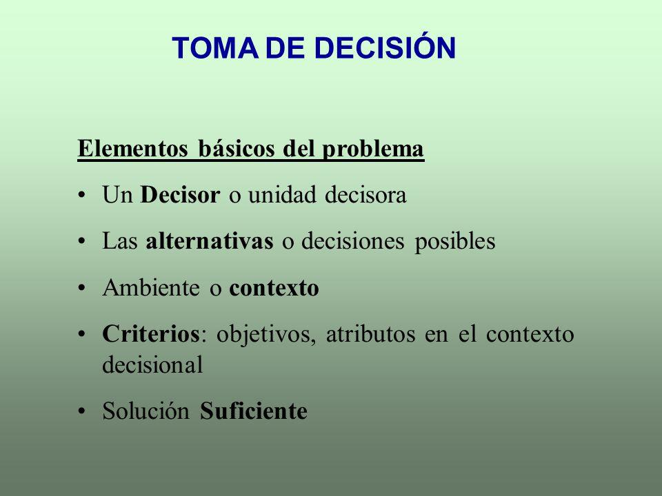 TOMA DE DECISIÓN Elementos básicos del problema Un Decisor o unidad decisora Las alternativas o decisiones posibles Ambiente o contexto Criterios: obj
