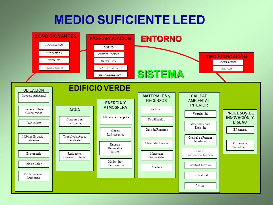 MEDIO SUFICIENTE LEED ENTORNO SISTEMA EDIFICIO VERDE UBICACIÓN Predesarrollada/ Conectividad Transportes AGUA CALIDAD AMBIENTAL INTERIOR MATERIALES y