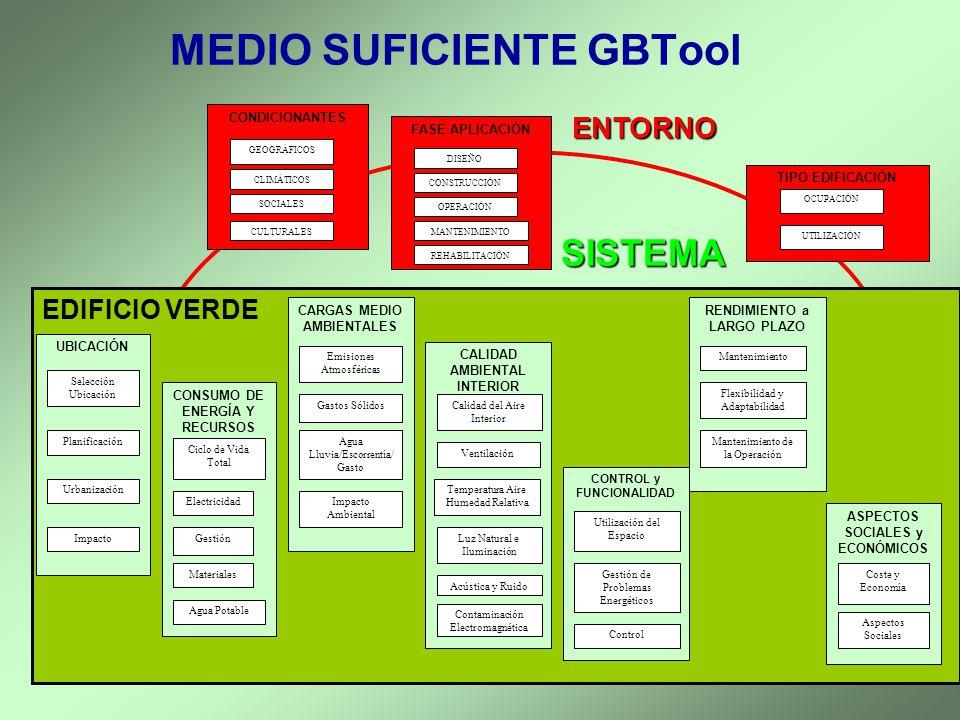 MEDIO SUFICIENTE GBTool ENTORNO SISTEMA CONDICIONANTES GEOGRÁFICOS CLIMÁTICOS SOCIALES CULTURALES FASE APLICACIÓN DISEÑO CONSTRUCCIÓN OPERACIÓN MANTEN