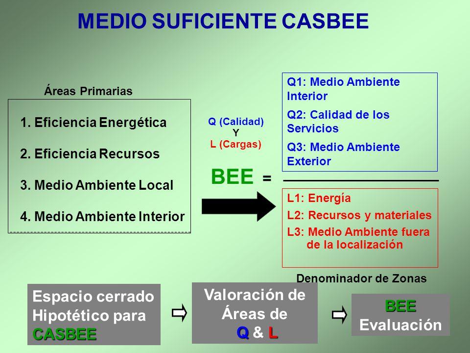 MEDIO SUFICIENTE CASBEE Q (Calidad) Y L (Cargas) BEE = Q1: Medio Ambiente Interior Q2: Calidad de los Servicios Q3: Medio Ambiente Exterior L1: Energí