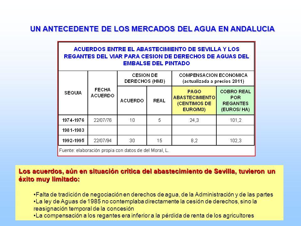 UN ANTECEDENTE DE LOS MERCADOS DEL AGUA EN ANDALUCIA Los acuerdos, aún en situación crítica del abastecimiento de Sevilla, tuvieron un éxito muy limit