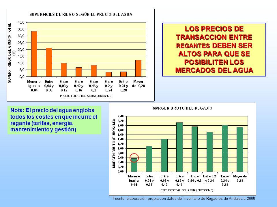 Fuente: elaboración propia con datos del Inventario de Regadíos de Andalucía 2008 LOS PRECIOS DE TRANSACCION ENTRE REGANTES DEBEN SER ALTOS PARA QUE S