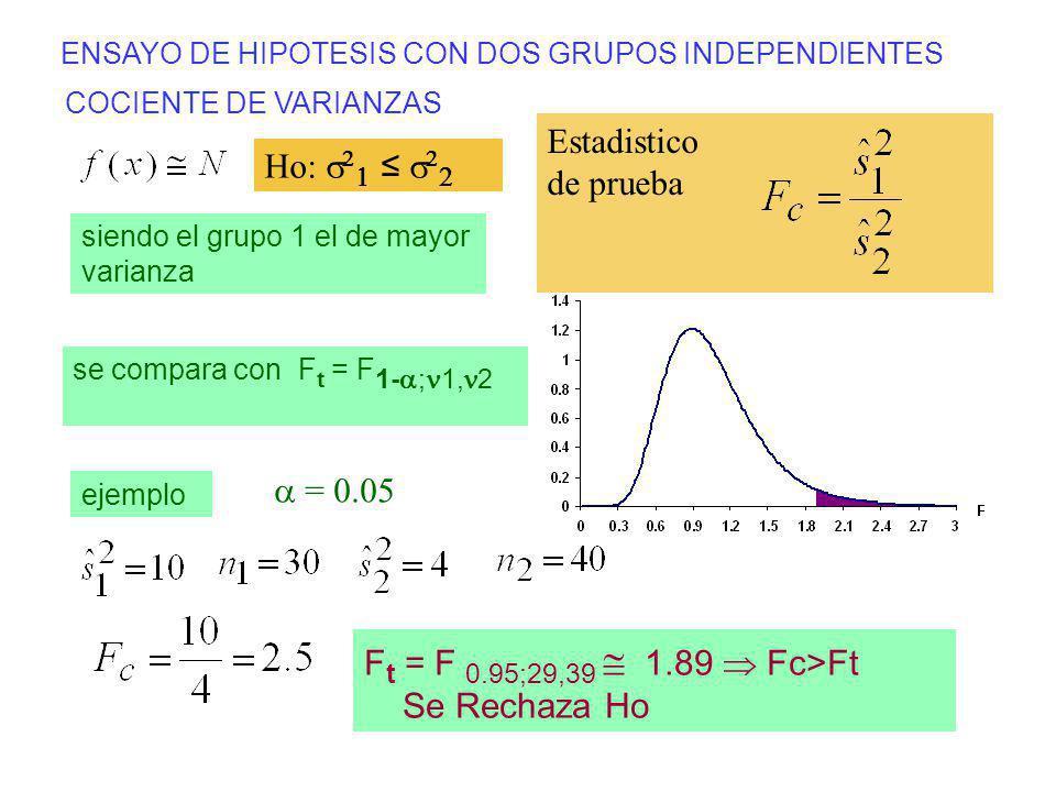 ENSAYO DE HIPOTESIS CON DOS GRUPOS INDEPENDIENTES COCIENTE DE VARIANZAS Estadistico de prueba ejemplo F t = F 0.95;29,39 1.89 Fc>Ft Se Rechaza Ho Ho: