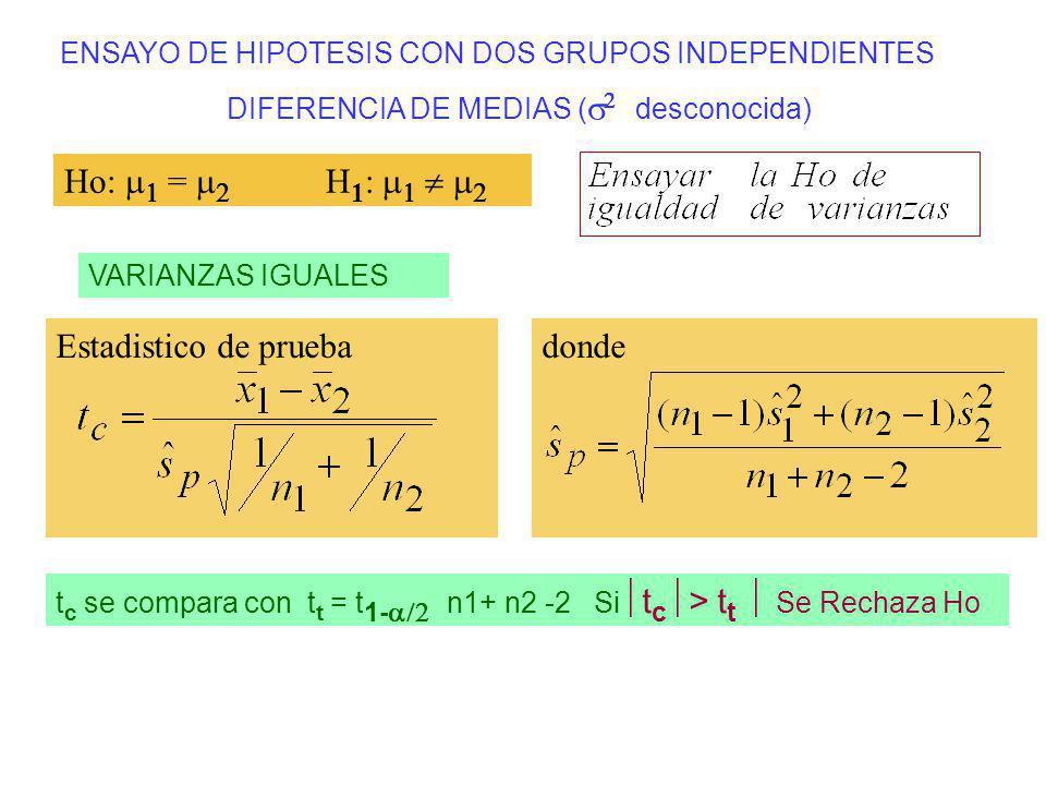 ENSAYO DE HIPOTESIS CON DOS GRUPOS INDEPENDIENTES DIFERENCIA DE MEDIAS ( desconocida) Estadistico de prueba VARIANZAS IGUALES Ho: = H 1 : donde t c se