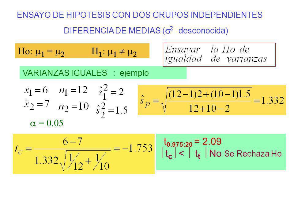 ENSAYO DE HIPOTESIS CON DOS GRUPOS INDEPENDIENTES DIFERENCIA DE MEDIAS ( desconocida) VARIANZAS IGUALES : ejemplo Ho: = H 1 : t 0.975;20 = 2.09 t c <