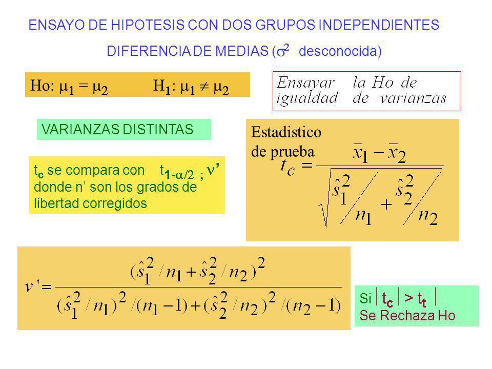 ENSAYO DE HIPOTESIS CON DOS GRUPOS INDEPENDIENTES DIFERENCIA DE MEDIAS ( desconocida) Estadistico de prueba VARIANZAS DISTINTAS Ho: = H 1 : Si t c > t
