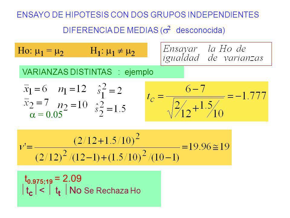 ENSAYO DE HIPOTESIS CON DOS GRUPOS INDEPENDIENTES DIFERENCIA DE MEDIAS ( desconocida) VARIANZAS DISTINTAS : ejemplo Ho: = H 1 : t 0.975;19 = 2.09 t c