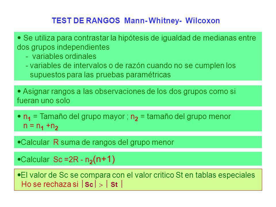 n 1 = Tamaño del grupo mayor ; n 2 = tamaño del grupo menor n = n 1 +n 2 TEST DE RANGOS Mann- Whitney- Wilcoxon Se utiliza para contrastar la hipótesi