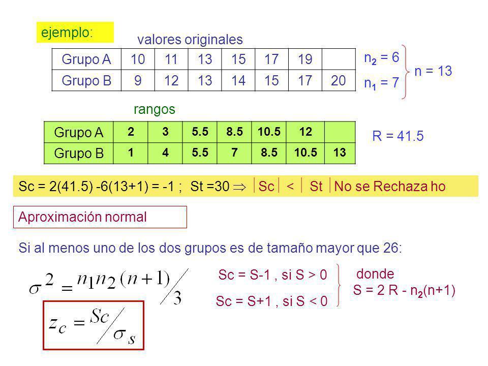 Sc = 2(41.5) -6(13+1) = -1 ; St =30 Sc < St No se Rechaza ho ejemplo: Grupo A101113151719 Grupo B9121314151720 Si al menos uno de los dos grupos es de
