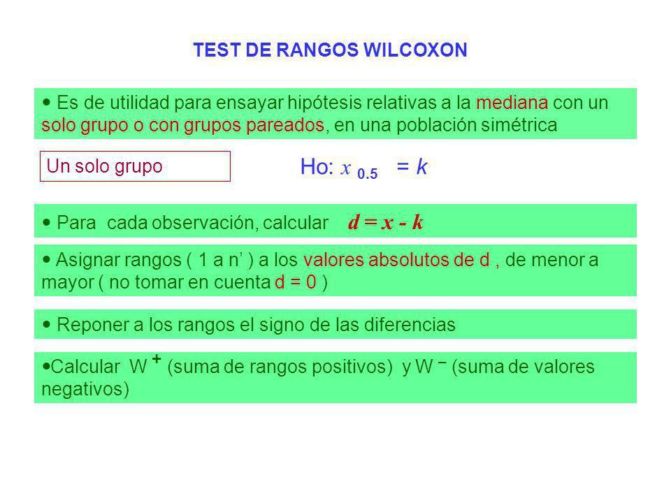 Reponer a los rangos el signo de las diferencias TEST DE RANGOS WILCOXON Es de utilidad para ensayar hipótesis relativas a la mediana con un solo grup