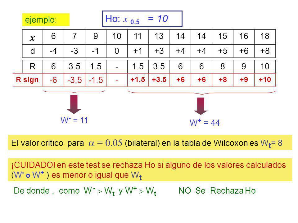 El valor critico para = 0.05 (bilateral) en la tabla de Wilcoxon es W t = 8 ejemplo: W - = 11 De donde, como W - W t y W + W t NO Se Rechaza Ho x 6791