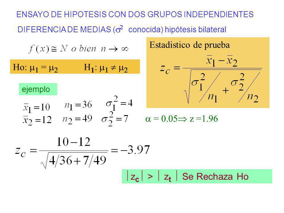 ENSAYO DE HIPOTESIS CON DOS GRUPOS INDEPENDIENTES DIFERENCIA DE MEDIAS ( conocida) hipótesis bilateral Estadistico de prueba ejemplo z c > z t Se Rech