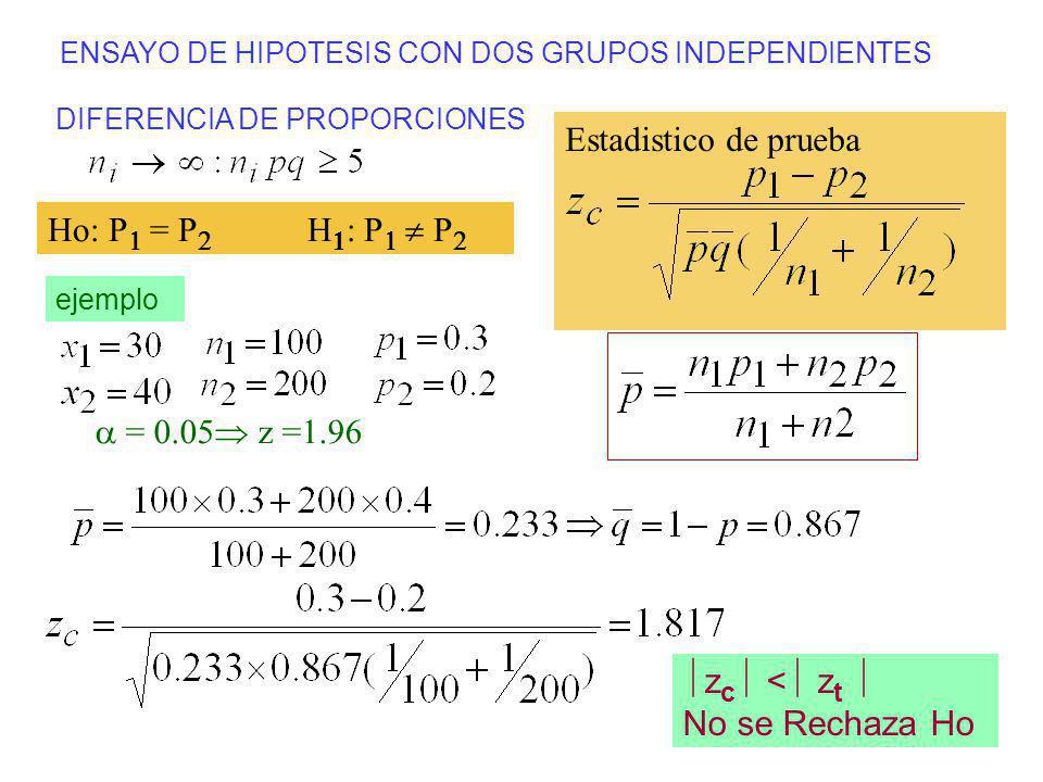 ENSAYO DE HIPOTESIS CON DOS GRUPOS INDEPENDIENTES DIFERENCIA DE PROPORCIONES Estadistico de prueba ejemplo z c < z t No se Rechaza Ho Ho: P = P H 1 :