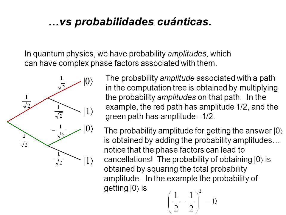 Probabilidades clásicas Calcularemos las probabilidades de que el fotón llegue a uno de los dos detectores 0 o 1 a través de un árbol de posibilidades (los cuatro caminos posibles).