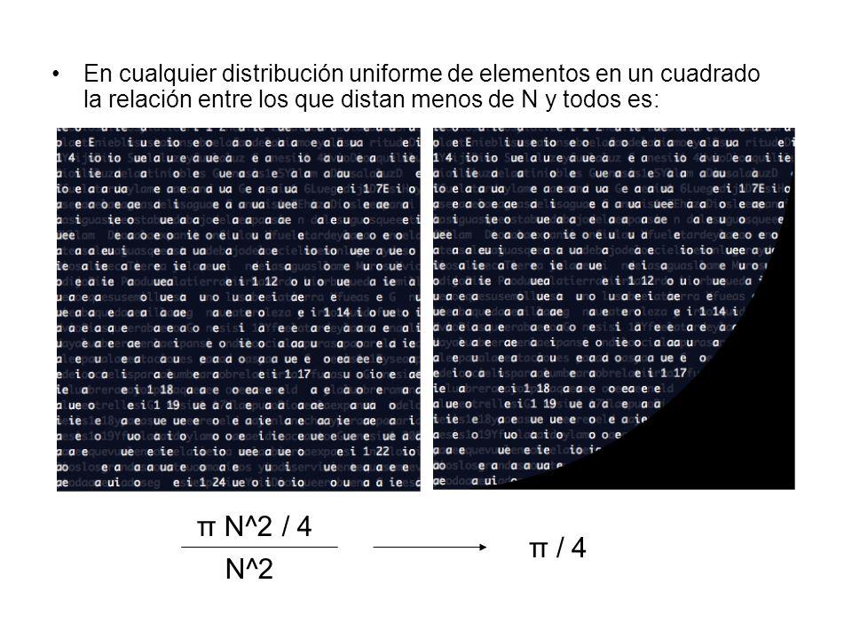 En cualquier distribución uniforme de elementos en un cuadrado la relación entre los que distan menos de N y todos es: π N^2 / 4 N^2 π / 4