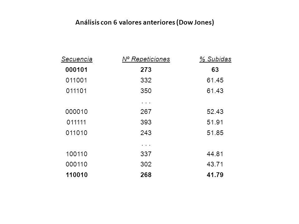 Análisis con 6 valores anteriores (Dow Jones) SecuenciaNº Repeticiones% Subidas 00010127363 01100133261.45 01110135061.43... 00001026752.43 0111113935