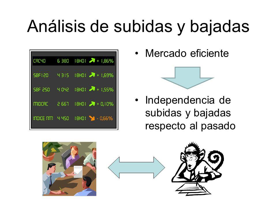 Análisis de subidas y bajadas Mercado eficiente Independencia de subidas y bajadas respecto al pasado