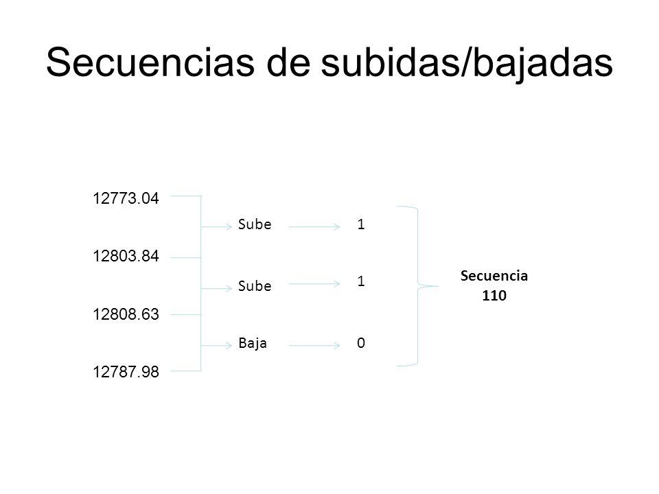 Secuencias de subidas/bajadas 12773.04 12803.84 12808.63 12787.98 Sube Baja 1 1 0 Secuencia 110