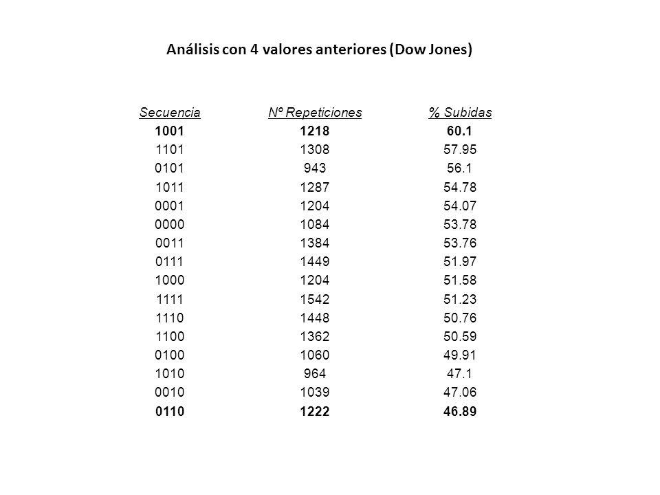 SecuenciaNº Repeticiones% Subidas 1001121860.1 1101130857.95 010194356.1 1011128754.78 0001120454.07 0000108453.78 0011138453.76 0111144951.97 1000120