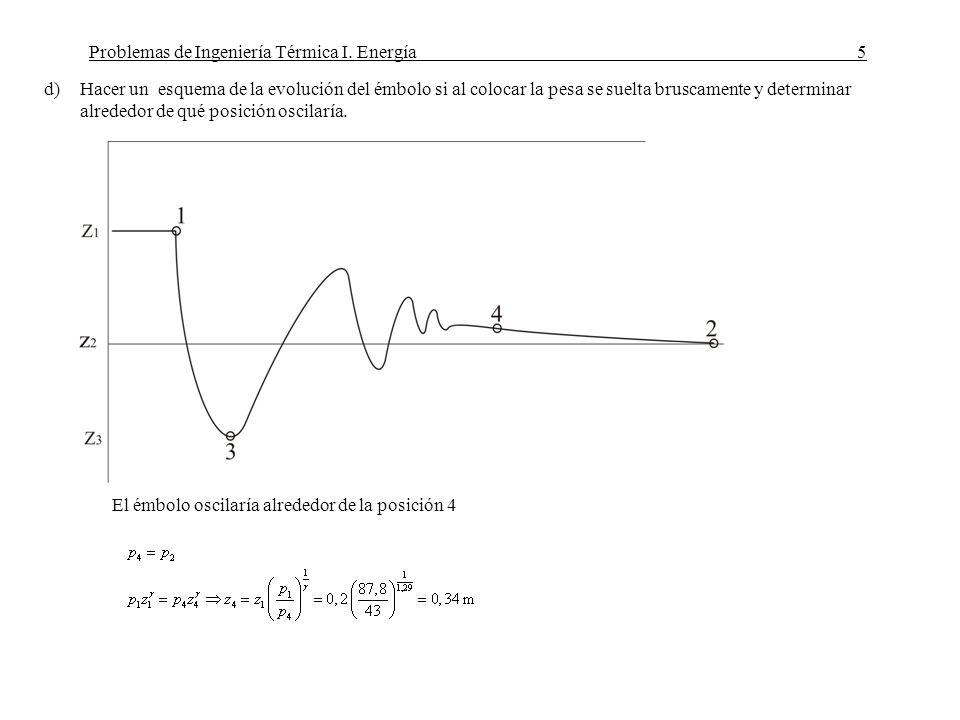 Problemas de Ingeniería Térmica I. Energía5 d)Hacer un esquema de la evolución del émbolo si al colocar la pesa se suelta bruscamente y determinar alr