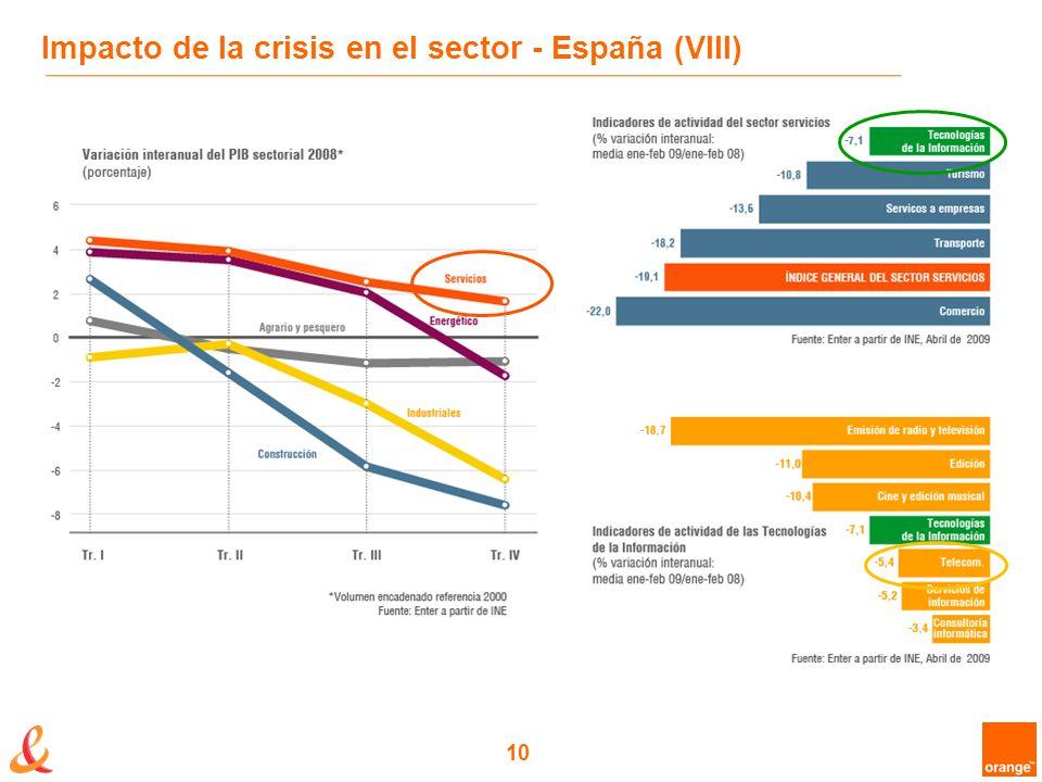 10 Impacto de la crisis en el sector - España (VIII)